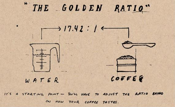 Tỉ lệ vàng pha cà phê