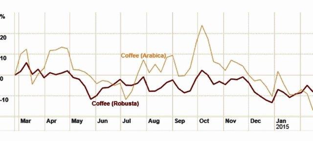Biểu đồ 3: Giá cách biệt giữa hai sàn kỳ hạn cà phê (nguồn: ft.com