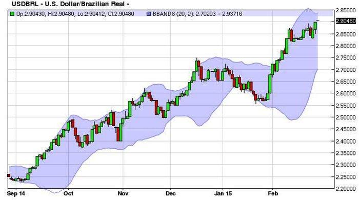 Biểu đồ 2: Đồng Real Brazil mất giá mạnh so với Đô la Mỹ (nguồn: coffee-online.net)