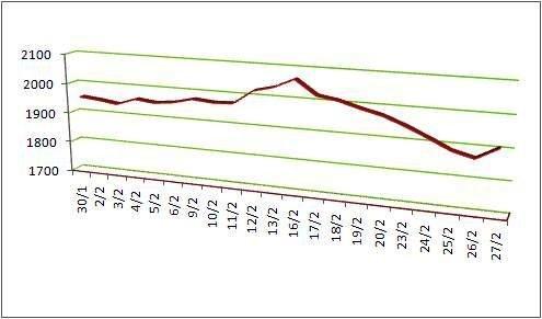 Biểu đồ 1: Diễn biến giá robusta sàn kỳ hạn Ice châu Âu trong tháng 2-2015 (tác giả tổng hợp)