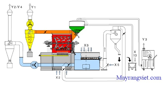 Cấu tạo máy rang cà phê công nghệ Hot air - Probat
