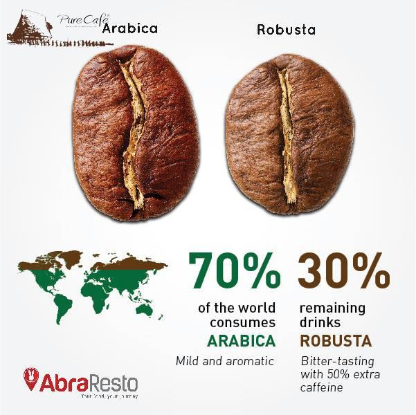 Tỉ trọng cà phê Robusta và Arabica
