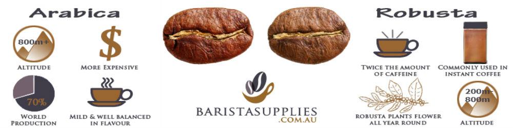Sự khác biệt giữa cà phê  Arabica và Robusta