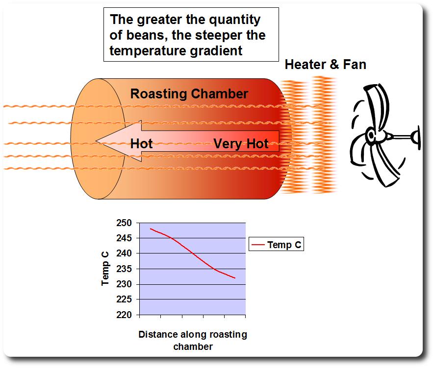Lưu đồ khí nóng di chuyển