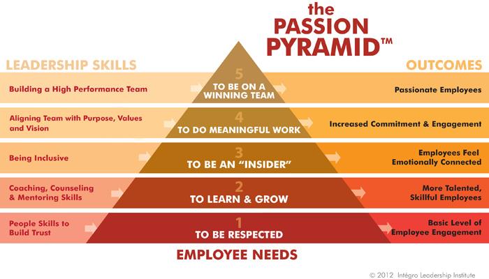 Passion Pyramid